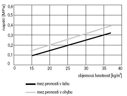 Graf znázorňuje pevnost v tahu a pevnost v ohybu u zkušebních těles z pěnového polystyrenu v závislosti na objemové hmotnosti